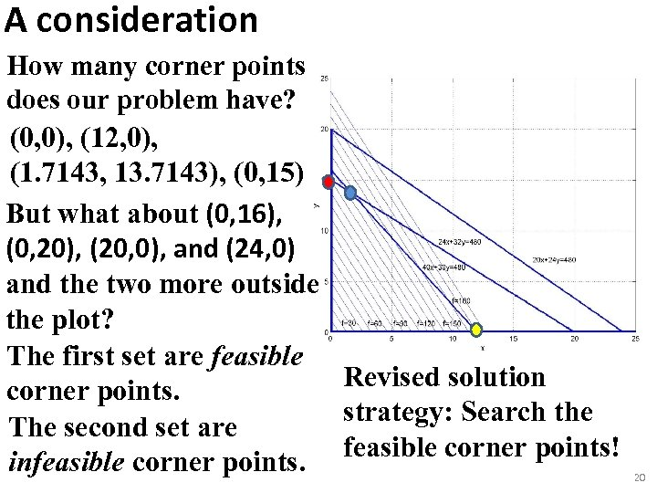 A consideration How many corner points does our problem have? (0, 0), (12, 0),