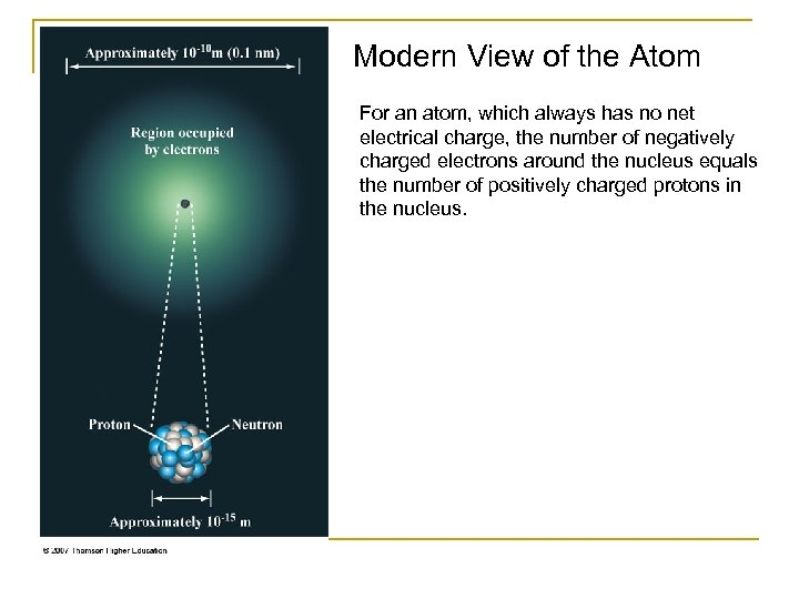 Modern View of the Atom For an atom, which always has no net electrical
