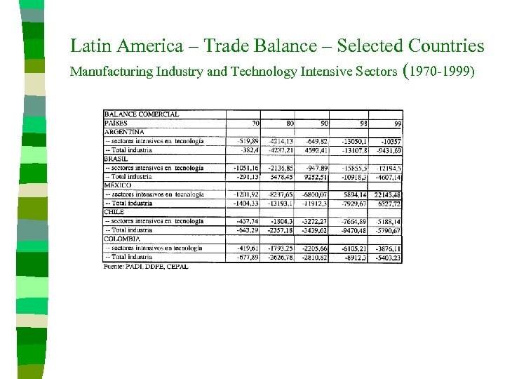 Latin America – Trade Balance – Selected Countries Manufacturing Industry and Technology Intensive Sectors