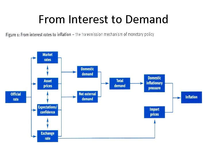 From Interest to Demand