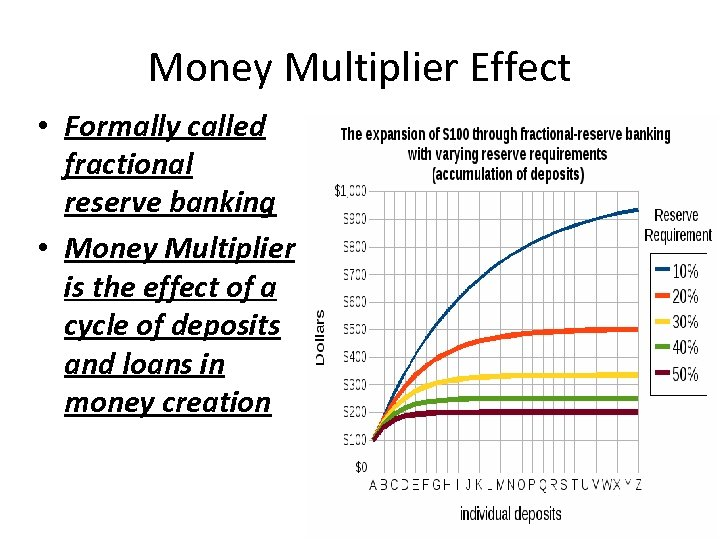 Money Multiplier Effect • Formally called fractional reserve banking • Money Multiplier is the