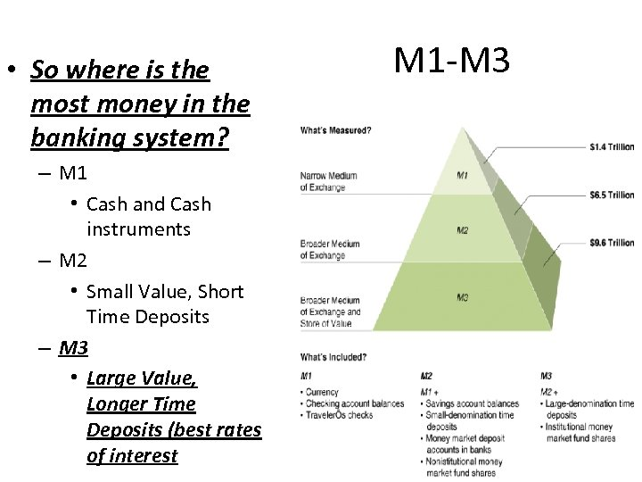• So where is the most money in the banking system? – M