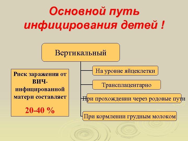 Основной путь инфицирования детей ! Вертикальный Риск заражения от ВИЧинфицированной матери составляет 20 -40