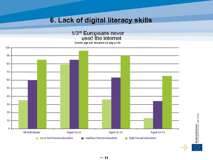 6. Lack of digital literacy skills 1/3 rd Europeans never used the internet Income,