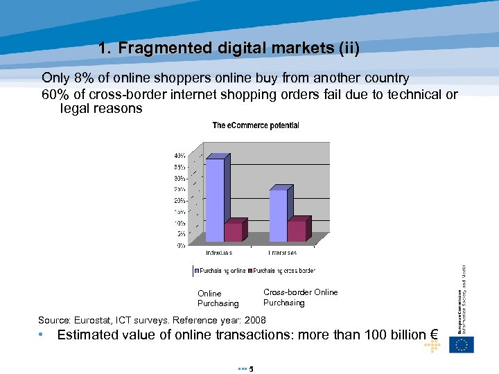 1. Fragmented digital markets (ii) Only 8% of online shoppers online buy from another