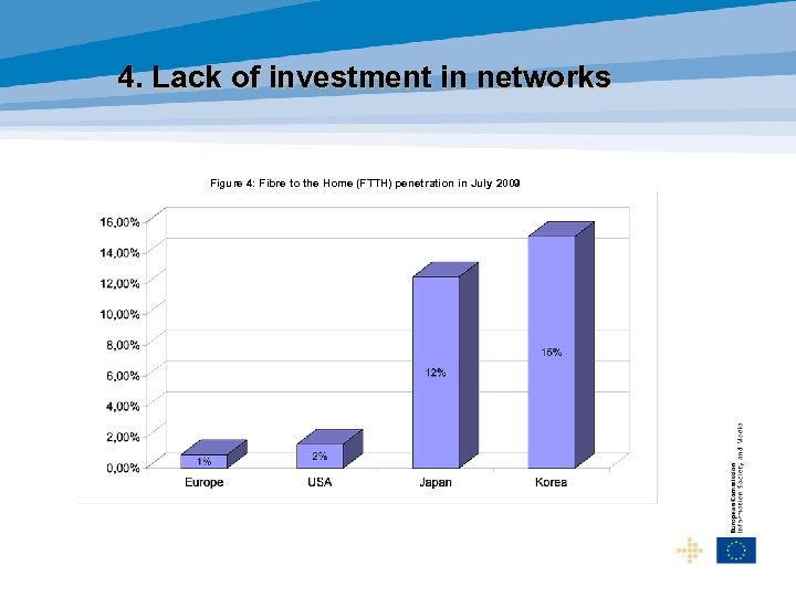 4. Lack of investment in networks Figure 4: Fibre to the Home (FTTH) penetration