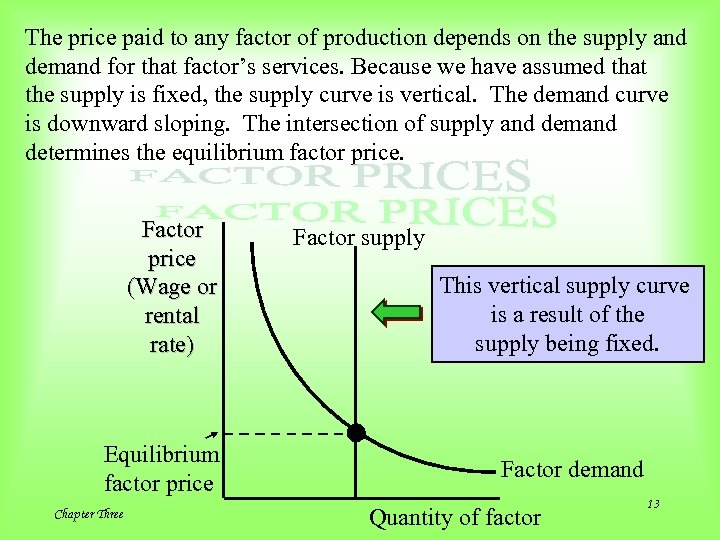 The price paid to any factor of production depends on the supply and demand