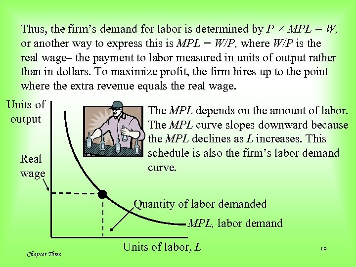 Thus, the firm's demand for labor is determined by P × MPL = W,
