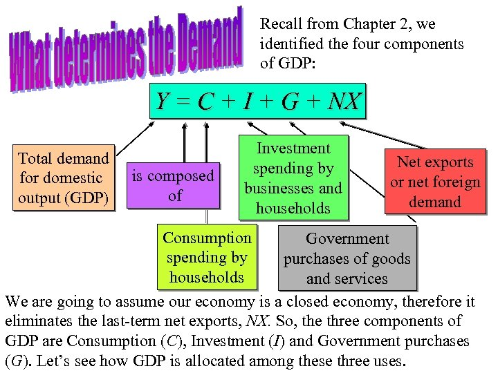 Recall from Chapter 2, we identified the four components of GDP: Y = C