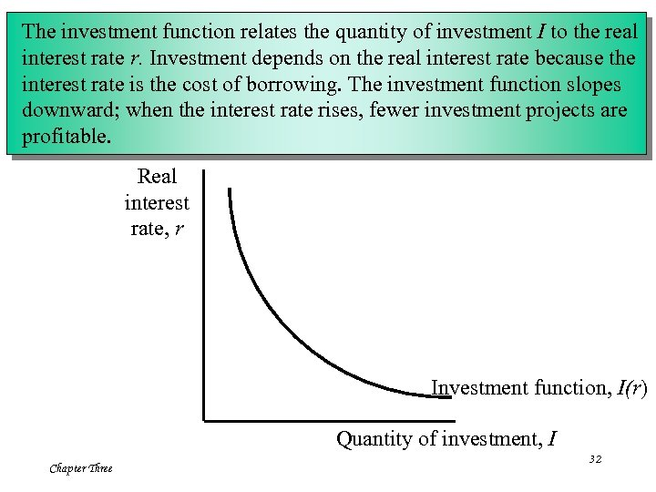 The investment function relates the quantity of investment I to the real interest rate