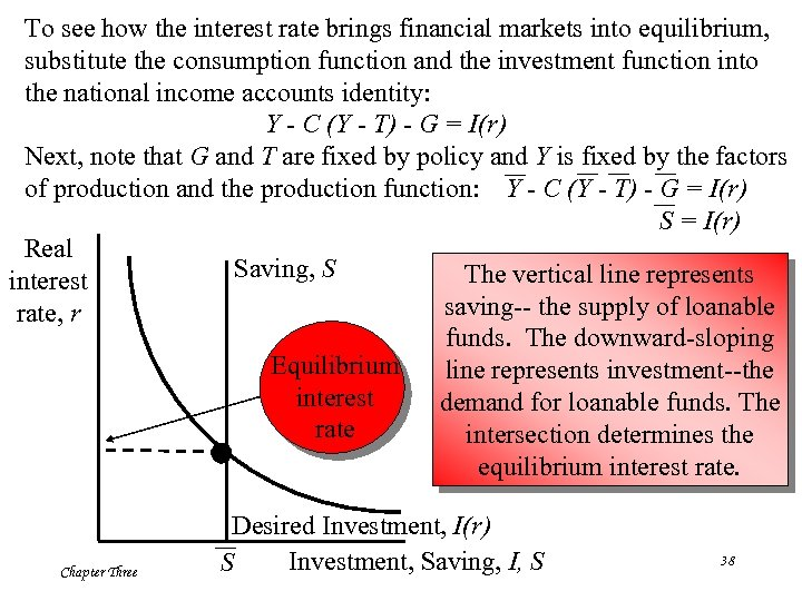 To see how the interest rate brings financial markets into equilibrium, substitute the consumption