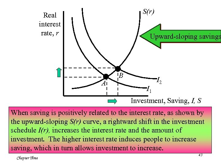 S(r) Real interest rate, r Upward-sloping savings A B I 1 I 2 Investment,