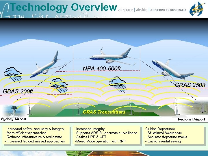 Technology Overview NPA 400 -600 ft GRAS 250 ft GBAS 200 ft GRAS Transmitters