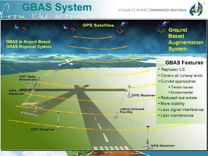 GBAS System GBAS is Airport Based GRAS Regional System Ground Based Augmentation System GBAS