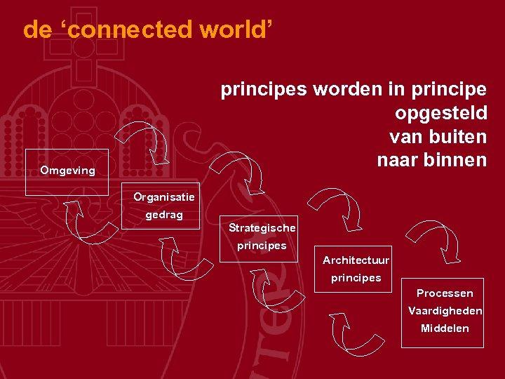 de 'connected world' principes worden in principe opgesteld van buiten naar binnen Omgeving Organisatie
