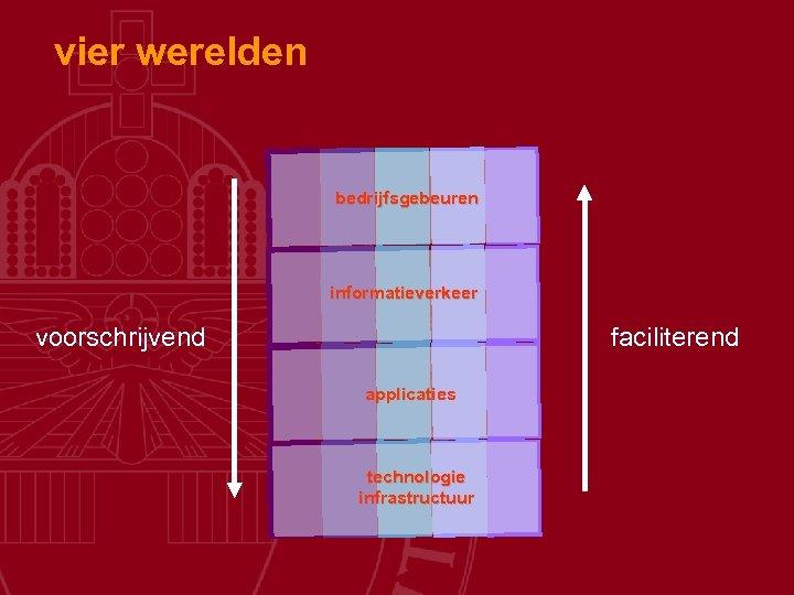 vier werelden bedrijfsgebeuren informatieverkeer voorschrijvend faciliterend applicaties technologie infrastructuur
