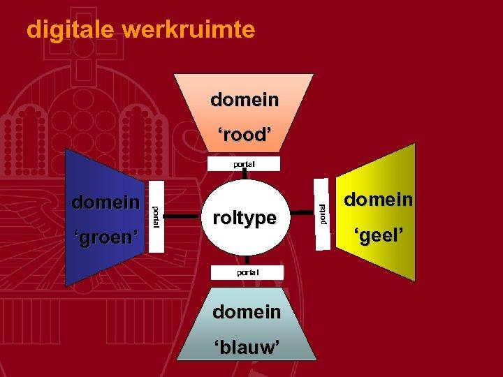 digitale werkruimte domein 'rood' 'groen' portal domein roltype portal domein 'blauw' portal domein 'geel'