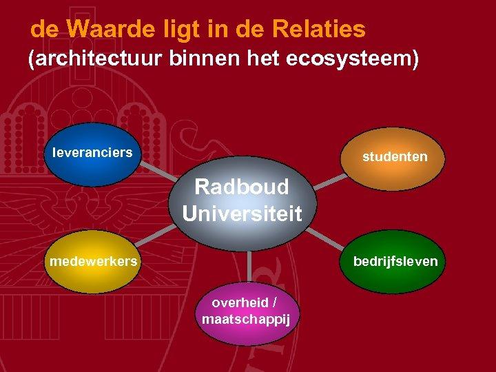 de Waarde ligt in de Relaties (architectuur binnen het ecosysteem) leveranciers studenten Radboud Universiteit