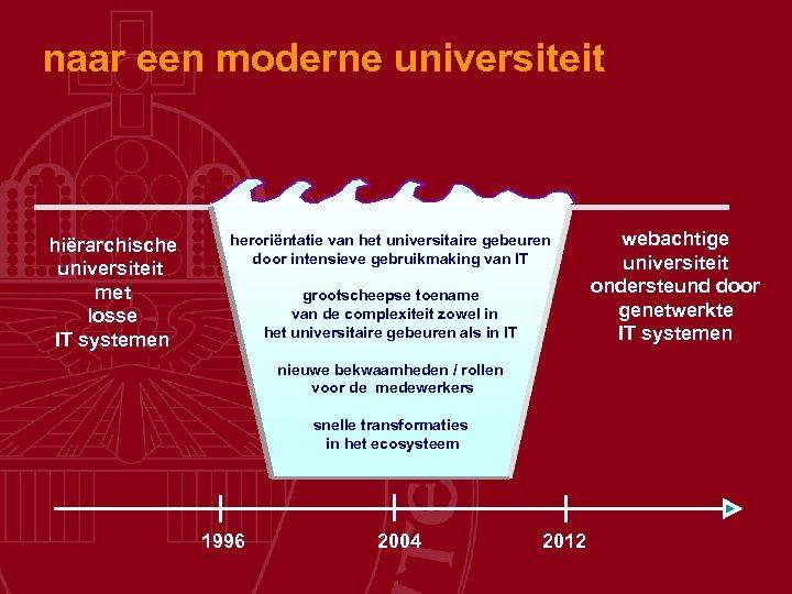 naar een moderne universiteit hiërarchische universiteit met losse IT systemen heroriëntatie van het universitaire