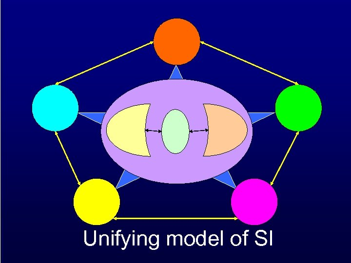 Unifying model of SI