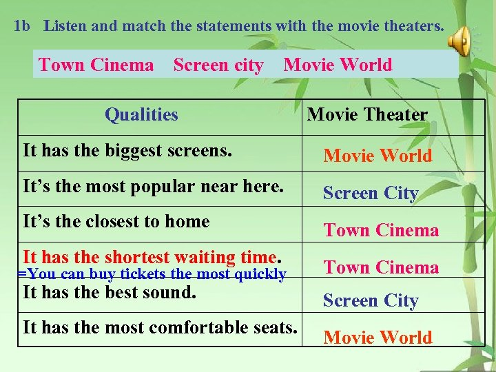 1 b Listen and match the statements with the movie theaters. Town Cinema Screen