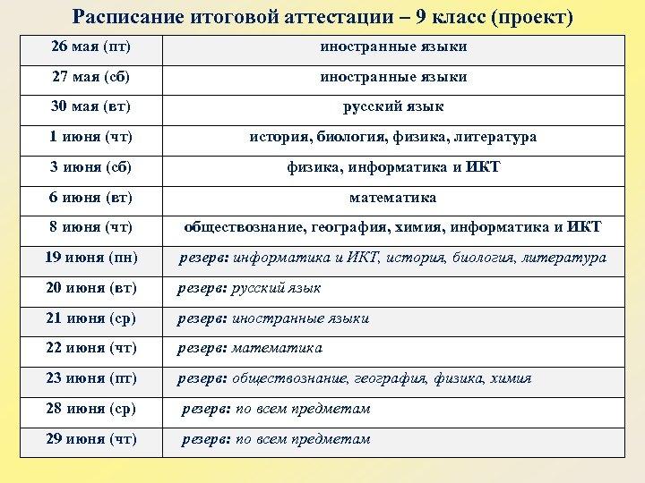 Расписание итоговой аттестации – 9 класс (проект) 26 мая (пт) иностранные языки 27 мая