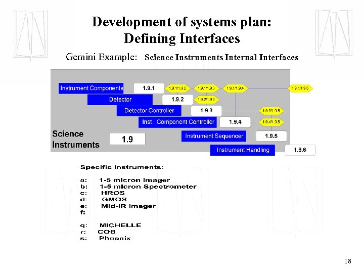 Development of systems plan: Defining Interfaces Gemini Example: Science Instruments Internal Interfaces 18