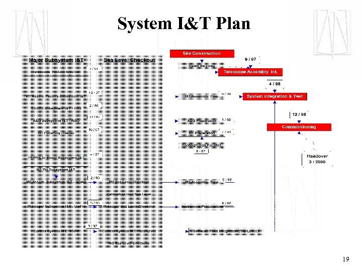 System I&T Plan 19