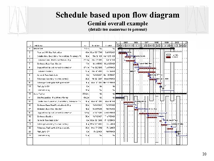 Schedule based upon flow diagram Gemini overall example (details too numerous to present) 20