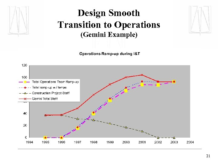 Design Smooth Transition to Operations (Gemini Example) 21