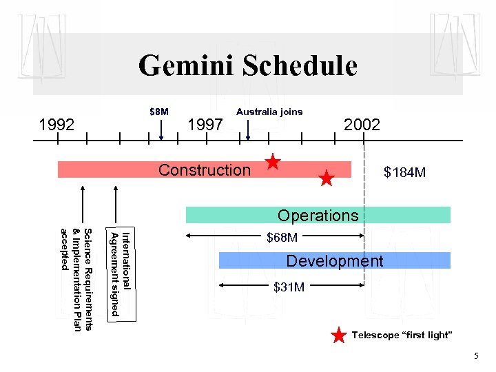 Gemini Schedule $8 M 1992 1997 Australia joins 2002 Construction $184 M Operations International