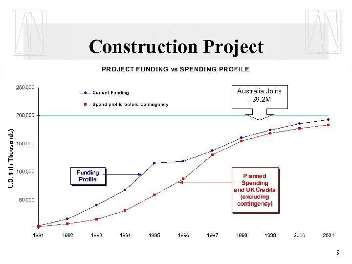 Construction Project Australia Joins +$9. 2 M 9