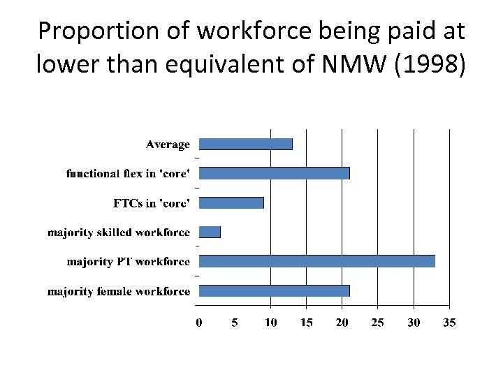 Proportion of workforce being paid at lower than equivalent of NMW (1998)