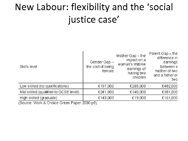 New Labour: flexibility and the 'social justice case'