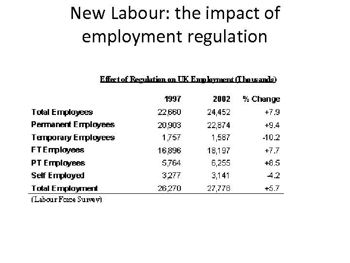 New Labour: the impact of employment regulation