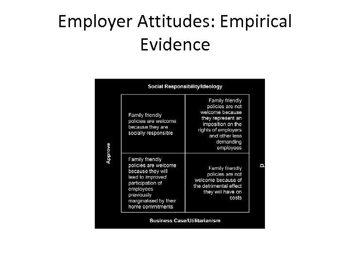 Employer Attitudes: Empirical Evidence