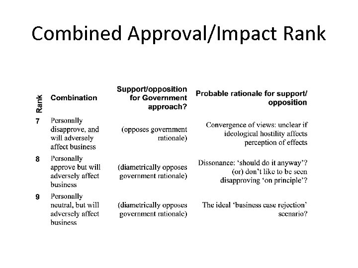 Combined Approval/Impact Rank