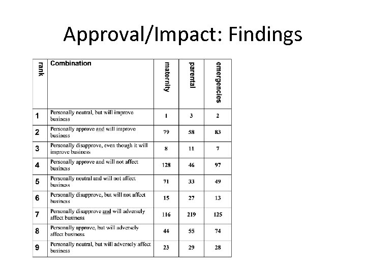 Approval/Impact: Findings