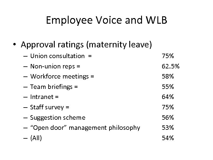 Employee Voice and WLB • Approval ratings (maternity leave) – – – – –
