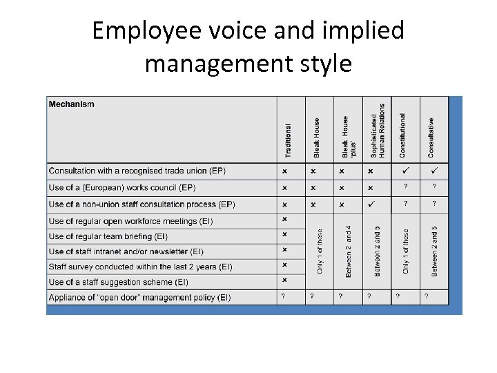 Employee voice and implied management style