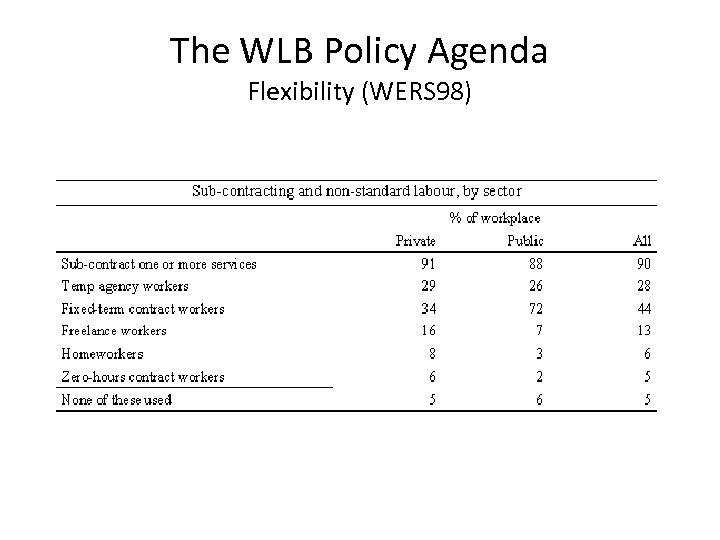 The WLB Policy Agenda Flexibility (WERS 98)