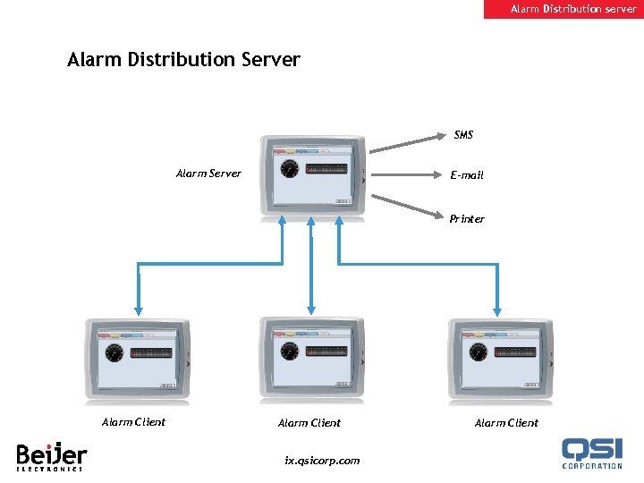 Alarm Distribution server Alarm Distribution Server SMS Alarm Server E-mail Printer Alarm Client ix.