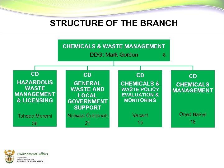 STRUCTURE OF THE BRANCH CHEMICALS & WASTE MANAGEMENT DDG: Mark Gordon 6 CD CD