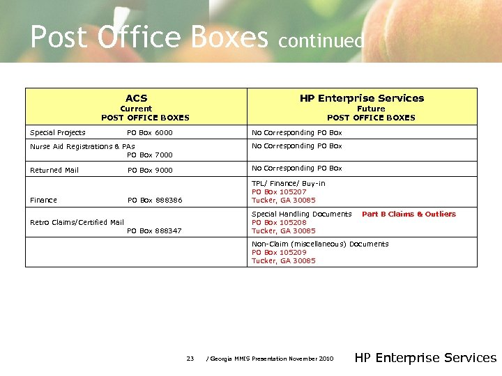 Post Office Boxes ACS Current POST OFFICE BOXES continued HP Enterprise Services Future POST