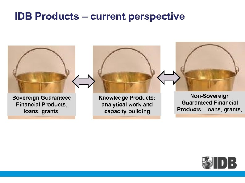 IDB Products – current perspective Sovereign Guaranteed Financial Products: loans, grants, Knowledge Products: analytical