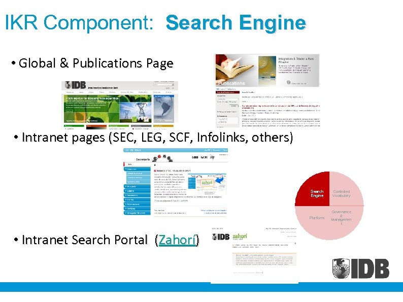 IKR Component: Search Engine • Global & Publications Page • Intranet pages (SEC, LEG,