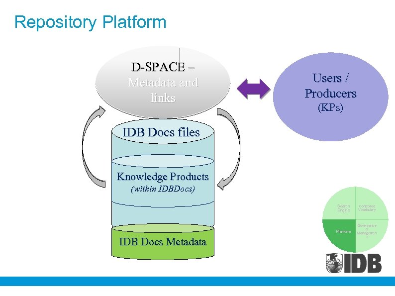 Repository Platform D-SPACE – Metadata and links Users / Producers (KPs) IDB Docs files