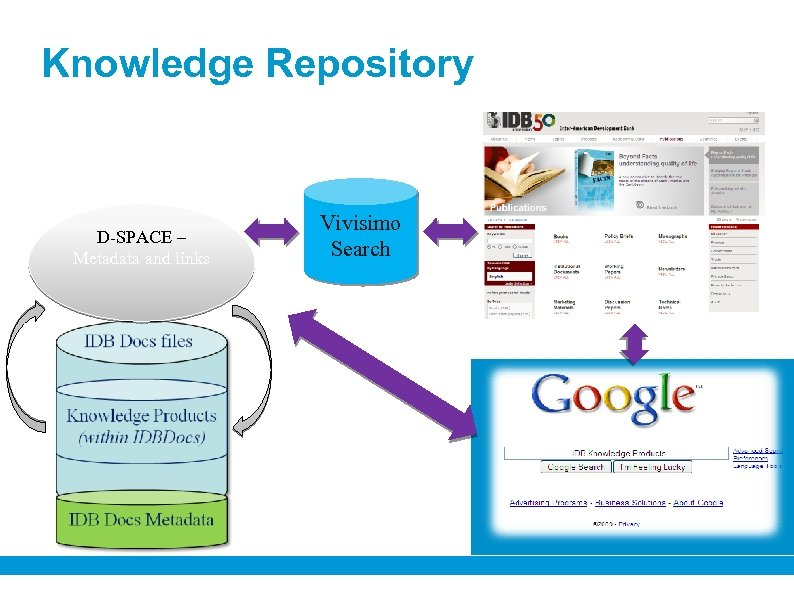 Knowledge Repository D-SPACE – Metadata and links Vivisimo Search