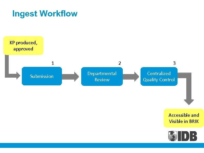 Ingest Workflow KP produced, approved 1 Submission 2 Departmental Review 3 Centralized Quality Control
