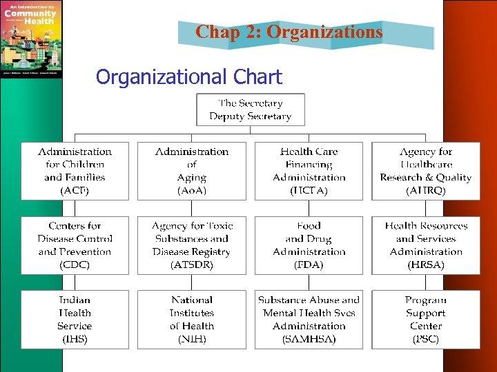Chap 2: Organizations Organizational Chart